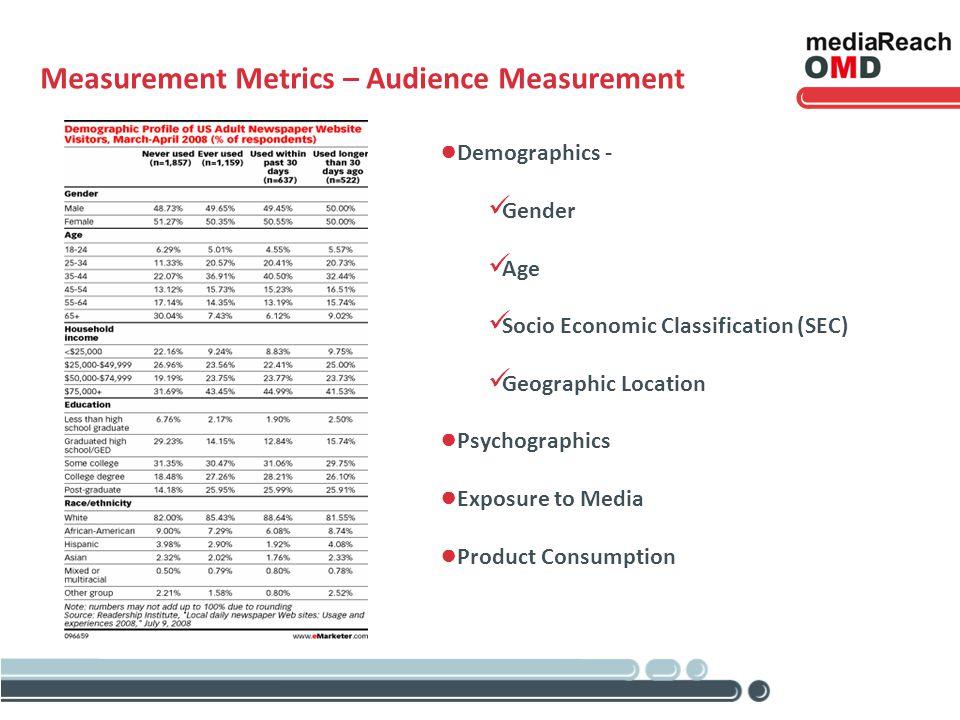 Measurement Metrics – Audience Measurement Demographics - Gender Age Socio Economic Classification (SEC) Geographic Location Psychographics Exposure t