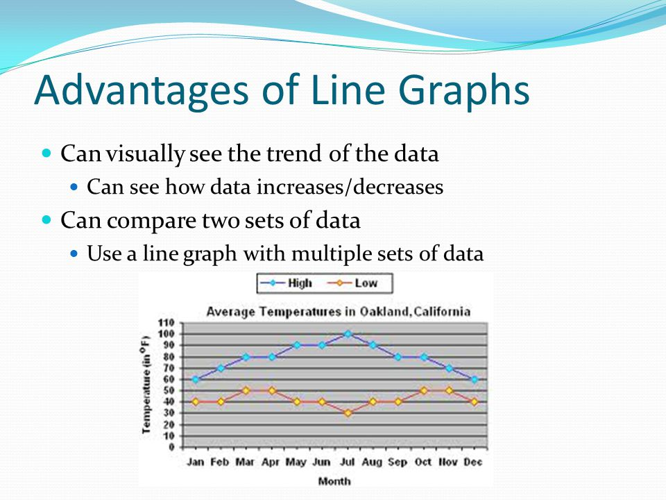 Advantages of Line Graphs Can visually see the trend of the data Can see how data increases/decreases Can compare two sets of data Use a line graph wi