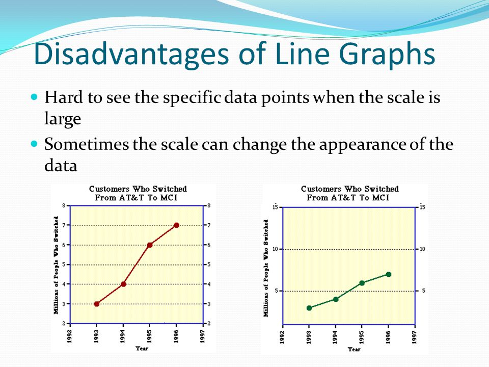 Disadvantages of Line Graphs Hard to see the specific data points when the scale is large Sometimes the scale can change the appearance of the data