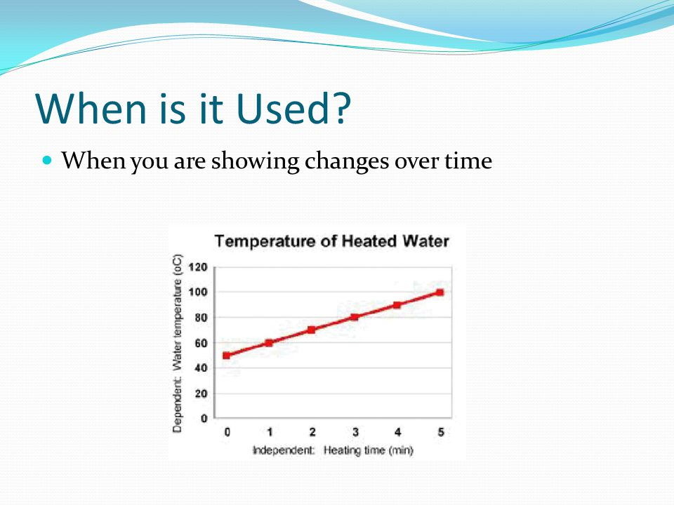 When is it Used? When you are showing changes over time
