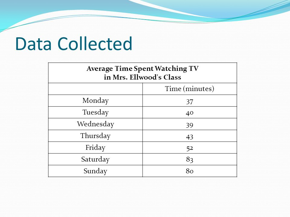 Data Collected Average Time Spent Watching TV in Mrs. Ellwood's Class Time (minutes) Monday37 Tuesday40 Wednesday39 Thursday43 Friday52 Saturday83 Sun
