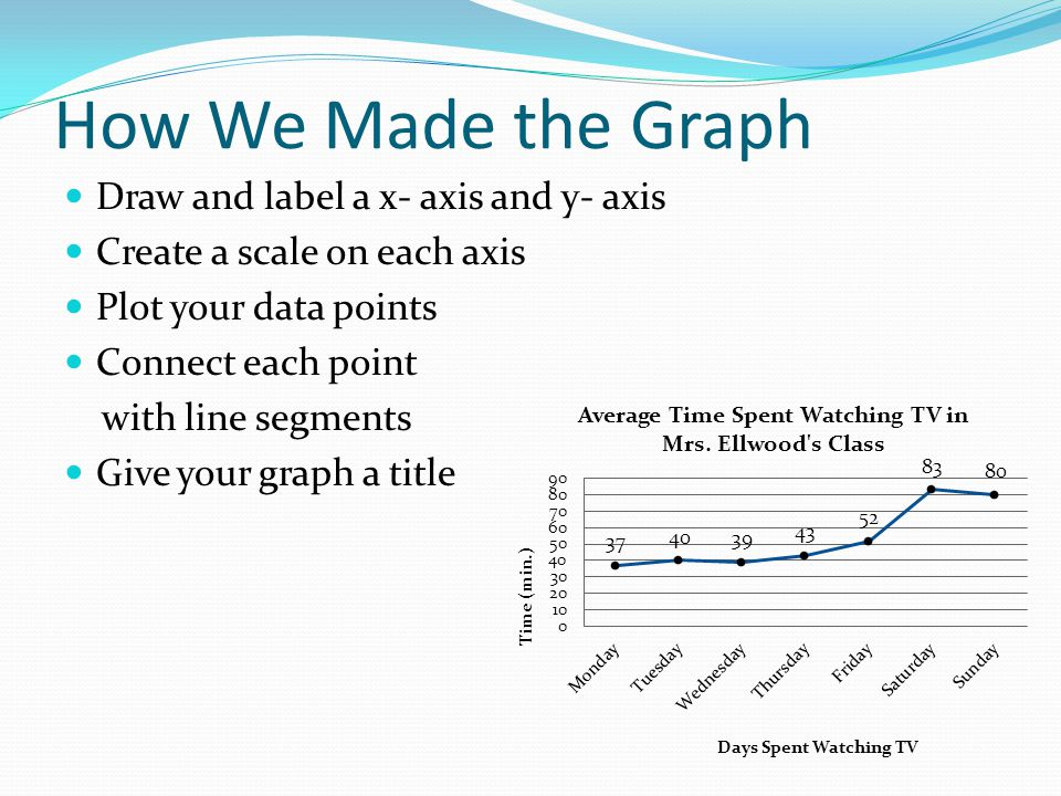 How We Made the Graph Draw and label a x- axis and y- axis Create a scale on each axis Plot your data points Connect each point with line segments Giv