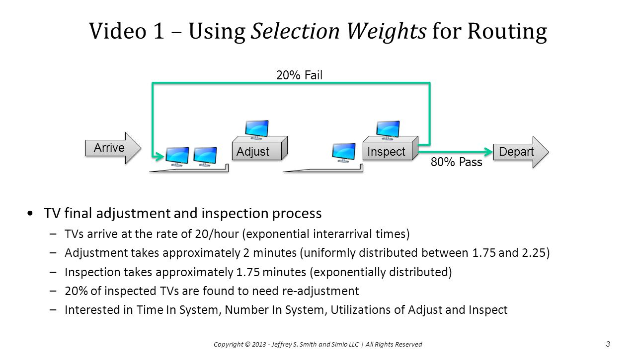 Re-entrant Flow and Effective Arrival Rate 4 Copyright © 2013 - Jeffrey S.