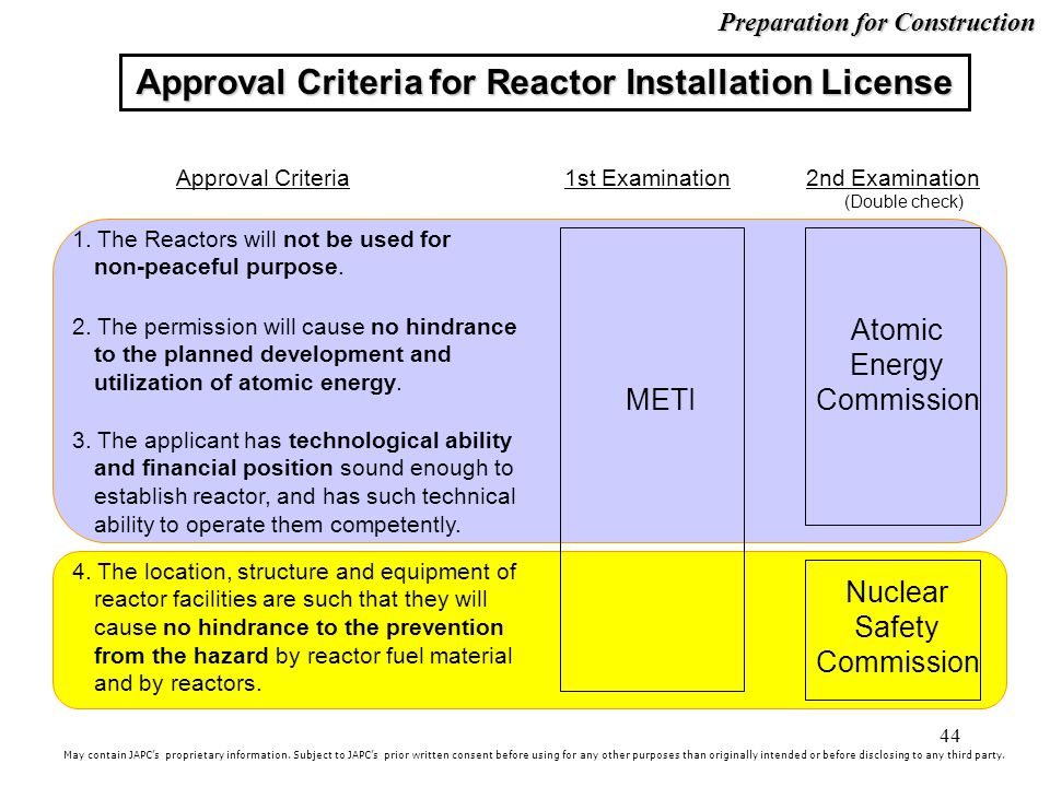 44 Approval Criteria for Reactor Installation License 1.