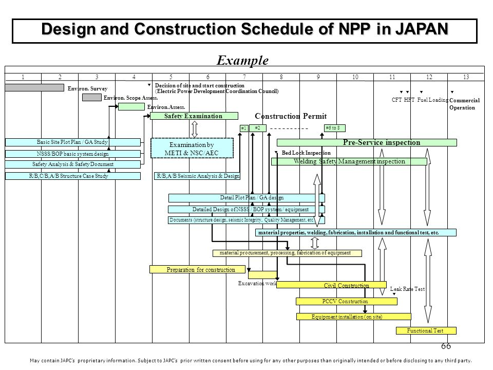 66 Design and Construction Schedule of NPP in JAPAN May contain JAPCs proprietary information.