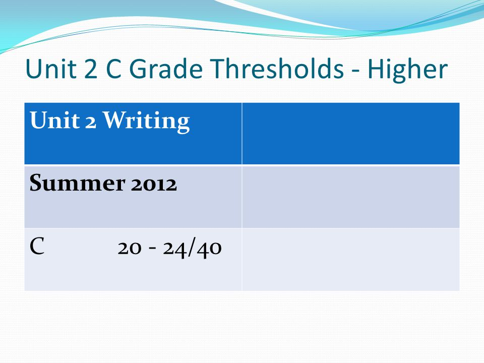 Unit 2 C Grade Thresholds - Higher Unit 2 Writing Summer 2012 C /40