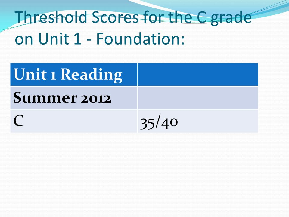 Threshold Scores for the C grade on Unit 1 - Foundation: Unit 1 Reading Summer 2012 C35/40
