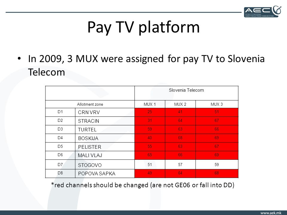 Pay TV platform In 2009, 3 MUX were assigned for pay TV to Slovenia Telecom Slovenia Telecom Allotment zoneMUX 1MUX 2MUX 3 D1 CRN VRV D2 STRACIN D3 TURTEL D4 BOSKIJA D5 PELISTER D6 MALI VLAJ D7 STOGOVO D8 POPOVA SAPKA *red channels should be changed (are not GE06 or fall into DD)