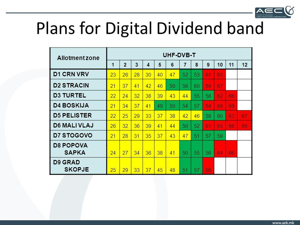 Plans for Digital Dividend band Allotment zone UHF-DVB-T 123456789101112 D1 CRN VRV 23262830404752536165 D2 STRACIN 21374142465056606467 D3 TURTEL 2224323839434455586266 D4 BOSKIJA 2134374149505457646869 D5 PELISTER 222529333738424658606367 D6 MALI VLAJ 263236394144505261656669 D7 STOGOVO 21283135374347515759 D8 POPOVA SAPKA 2427343638415055566466 D9 GRAD SKOPJE 252933374548515768