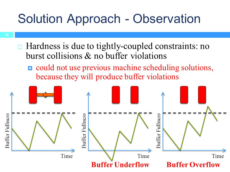 Hardness is due to tightly-coupled constraints: no burst collisions & no buffer violations could not use previous machine scheduling solutions, because they will produce buffer violations Solution Approach - Observation 14 Time Buffer Fullness Time Buffer Fullness Buffer Underflow Time Buffer Fullness Buffer Overflow