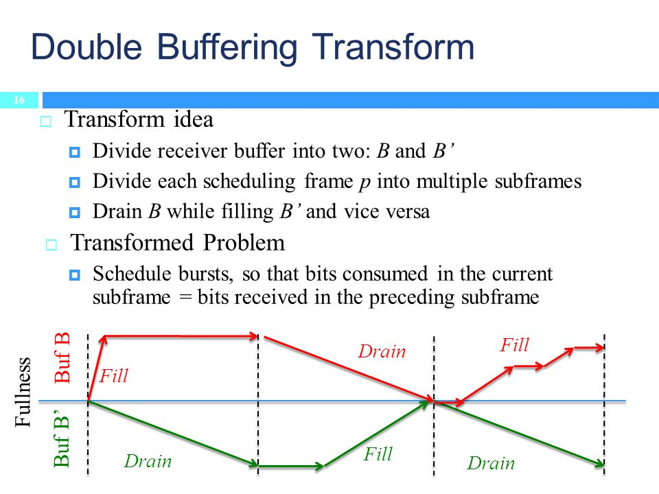 Transform idea Divide receiver buffer into two: B and B Divide each scheduling frame p into multiple subframes Drain B while filling B and vice versa Transformed Problem Schedule bursts, so that bits consumed in the current subframe = bits received in the preceding subframe Double Buffering Transform 16 Buf B Fullness Fill Drain Fill Drain Fill Drain