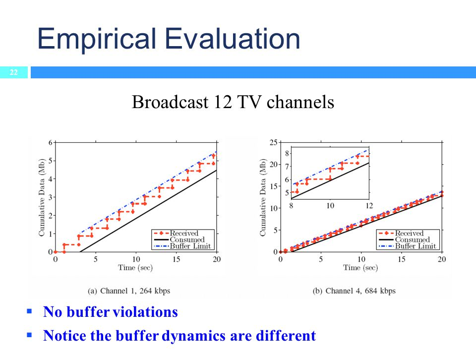Broadcast 12 TV channels Empirical Evaluation No buffer violations Notice the buffer dynamics are different 22