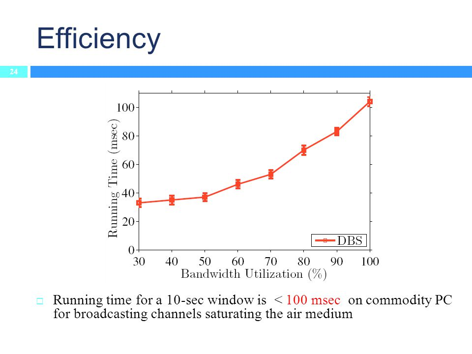 Running time for a 10-sec window is < 100 msec on commodity PC for broadcasting channels saturating the air medium Efficiency 24