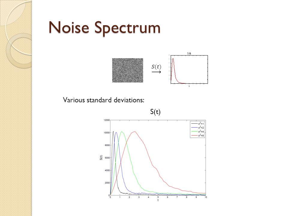 Noise Spectrum Various standard deviations: S(t)