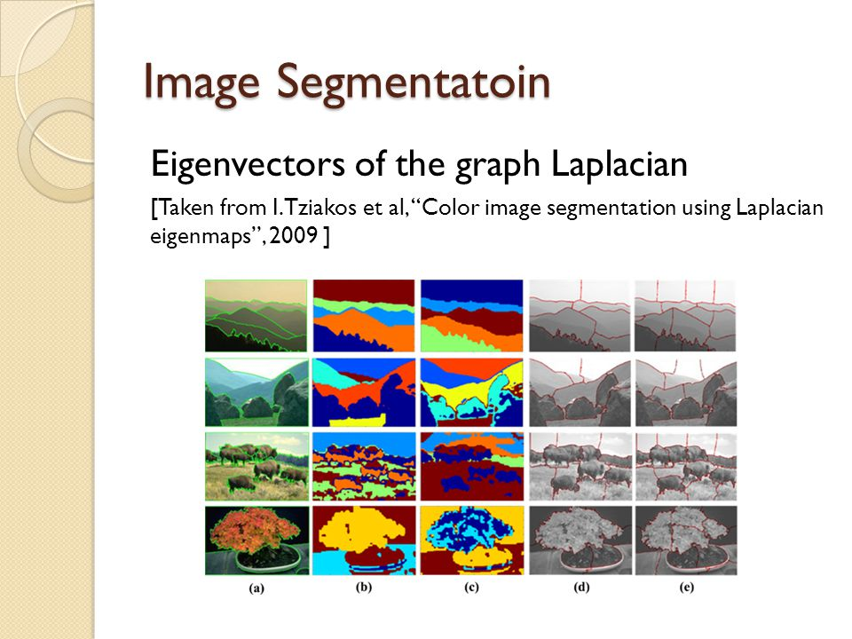 What are the TV eigenfunctions? [Giusti-1978], [Finn-1979],[Alter-Caselles- Chambolle-2003].