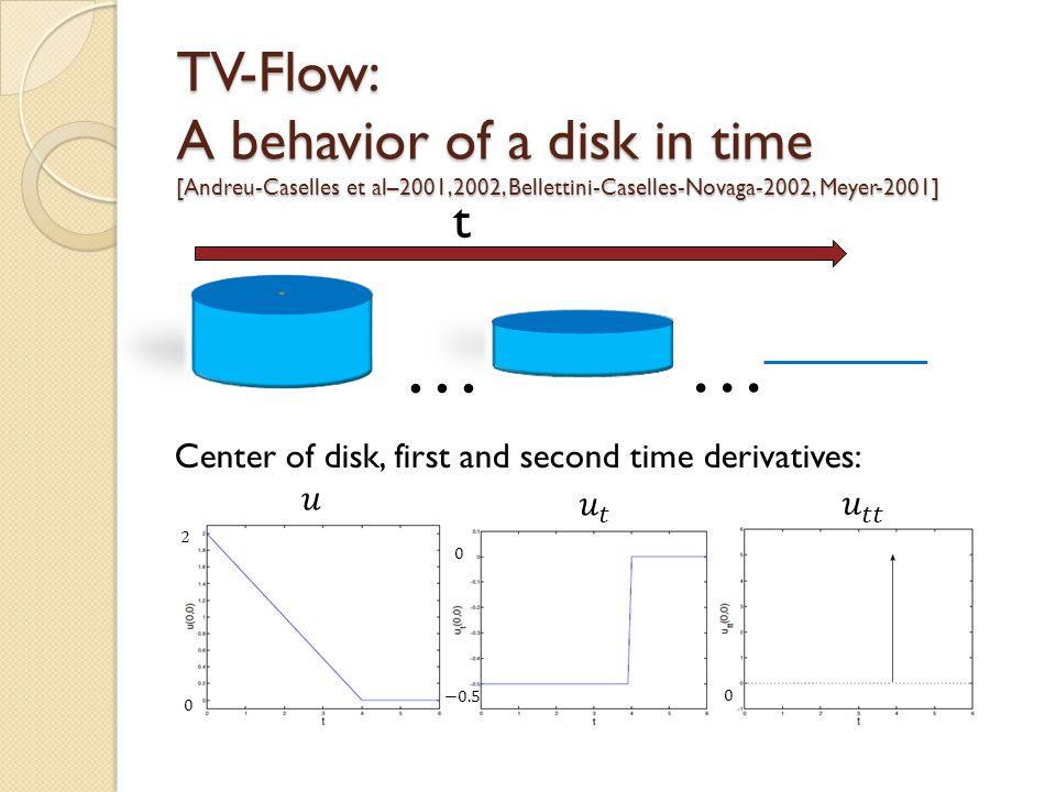 TV-Flow: A behavior of a disk in time [Andreu-Caselles et al–2001,2002, Bellettini-Caselles-Novaga-2002, Meyer-2001] Center of disk, first and second time derivatives: t … …