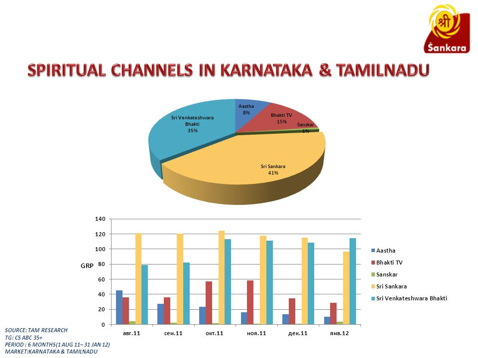 SOURCE: TAM RESEARCH TG: CS ABC 35+ PERIOD : 6 MONTHS(1 AUG 11– 31 JAN 12) MARKET:KARNATAKA & TAMILNADU GRP
