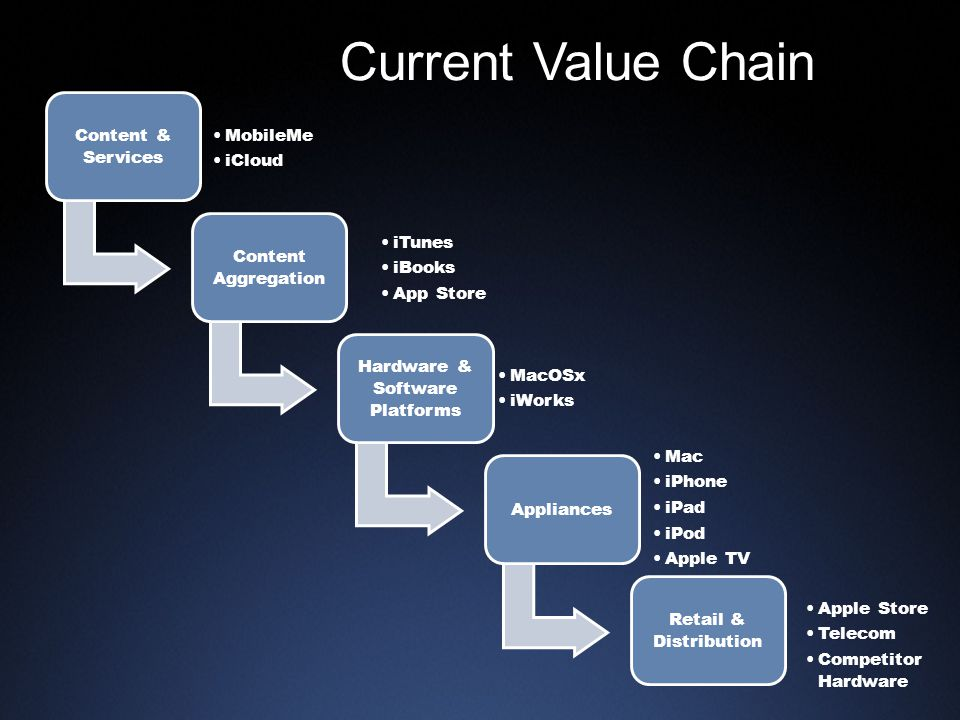 Current Value Chain Content & Services MobileMe iCloud Content Aggregation iTunes iBooks App Store Hardware & Software Platforms MacOSx iWorks Appliances Mac iPhone iPad iPod Apple TV Retail & Distribution Apple Store Telecom Competitor Hardware