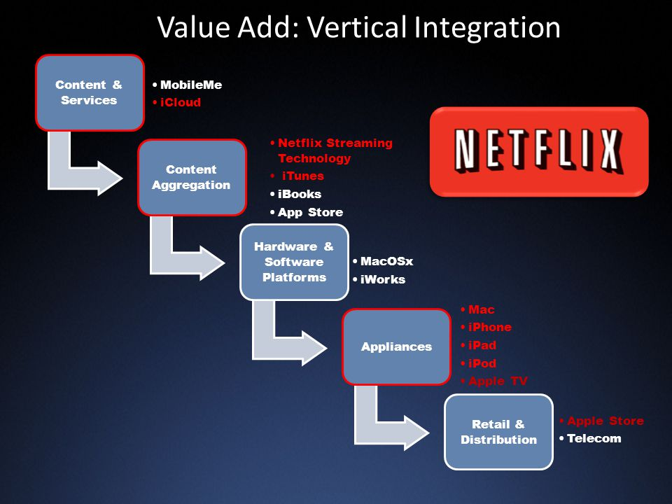 Value Add: Vertical Integration Content & Services MobileMe iCloud Content Aggregation Netflix Streaming Technology iTunes iBooks App Store Hardware & Software Platforms MacOSx iWorks Appliances Mac iPhone iPad iPod Apple TV Retail & Distribution Apple Store Telecom