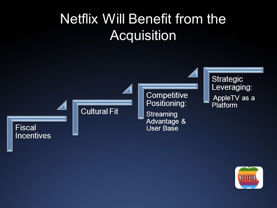 Netflix Will Benefit from the Acquisition Fiscal Incentives Cultural Fit Competitive Positioning: Streaming Advantage & User Base Strategic Leveraging : AppleTV as a Platform