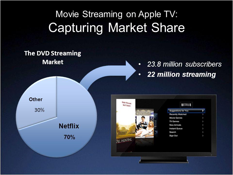 Movie Streaming on Apple TV: Capturing Market Share 23.8 million subscribers 22 million streaming