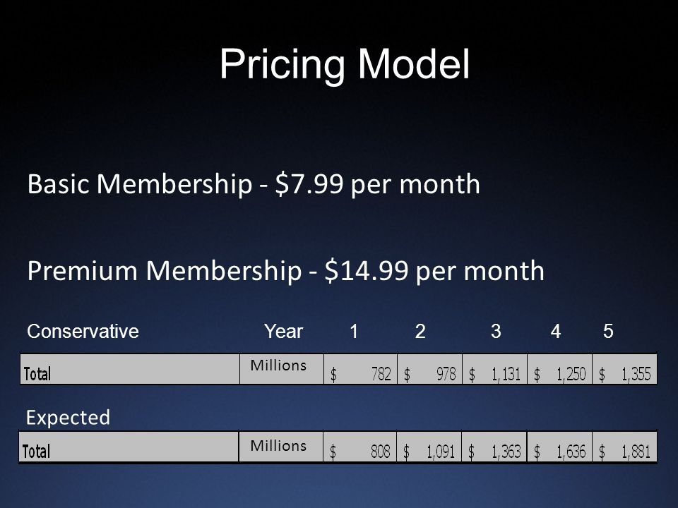 Pricing Model Basic Membership - $7.99 per month Premium Membership - $14.99 per month ConservativeYear 1 2 3 45 Expected Millions
