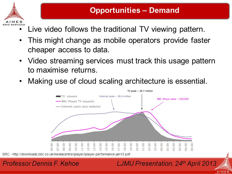 Denholm Logistics Opportunities – Demand Live video follows the traditional TV viewing pattern.