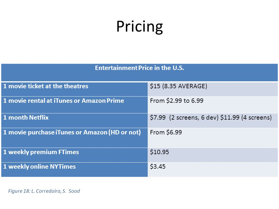 Pricing Entertainment Price in the U.S.