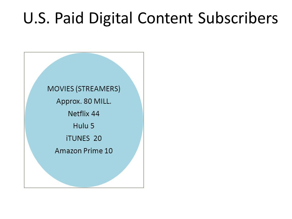 MOVIES (STREAMERS) Approx. 80 MILL. Netflix 44 Hulu 5 iTUNES 20 Amazon Prime 10 U.S.