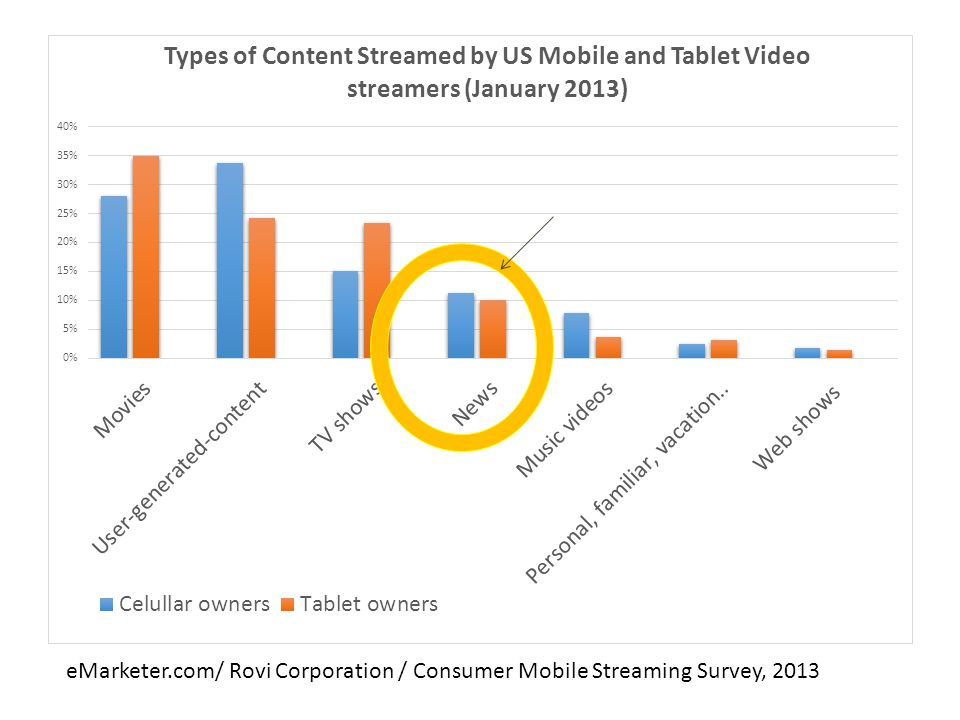 eMarketer.com/ Rovi Corporation / Consumer Mobile Streaming Survey, 2013