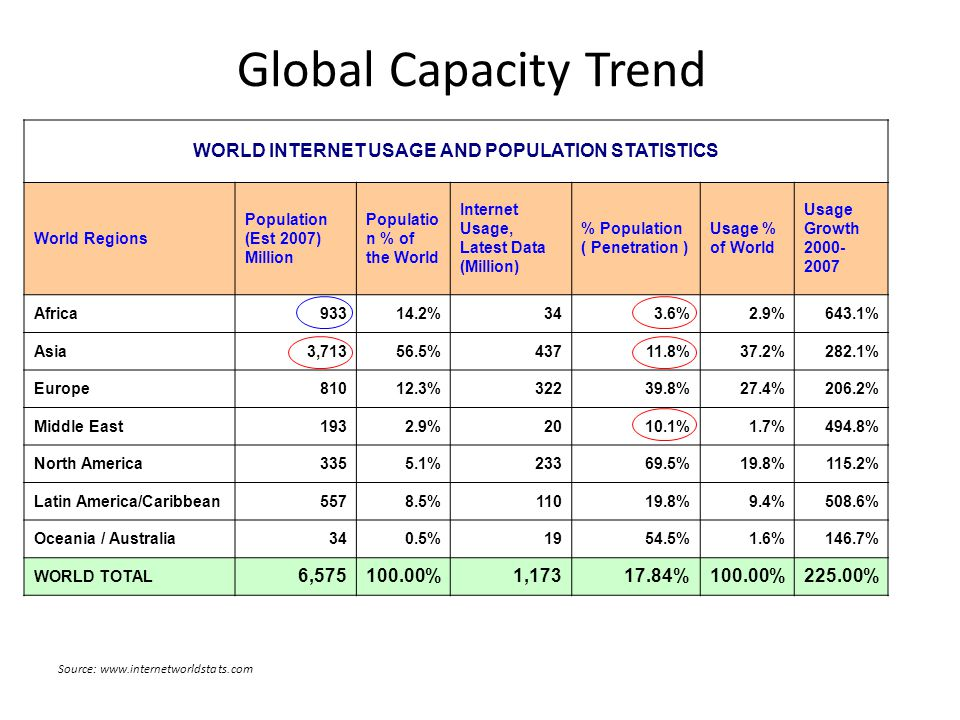 Global Capacity Trend WORLD INTERNET USAGE AND POPULATION STATISTICS World Regions Population (Est 2007) Million Populatio n % of the World Internet Usage, Latest Data (Million) % Population ( Penetration ) Usage % of World Usage Growth 2000- 2007 Africa93314.2%343.6%2.9%643.1% Asia3,71356.5%43711.8%37.2%282.1% Europe81012.3%32239.8%27.4%206.2% Middle East1932.9%2010.1%1.7%494.8% North America3355.1%23369.5%19.8%115.2% Latin America/Caribbean5578.5%11019.8%9.4%508.6% Oceania / Australia340.5%1954.5%1.6%146.7% WORLD TOTAL 6,575100.00%1,17317.84%100.00%225.00% Source: www.internetworldstats.com