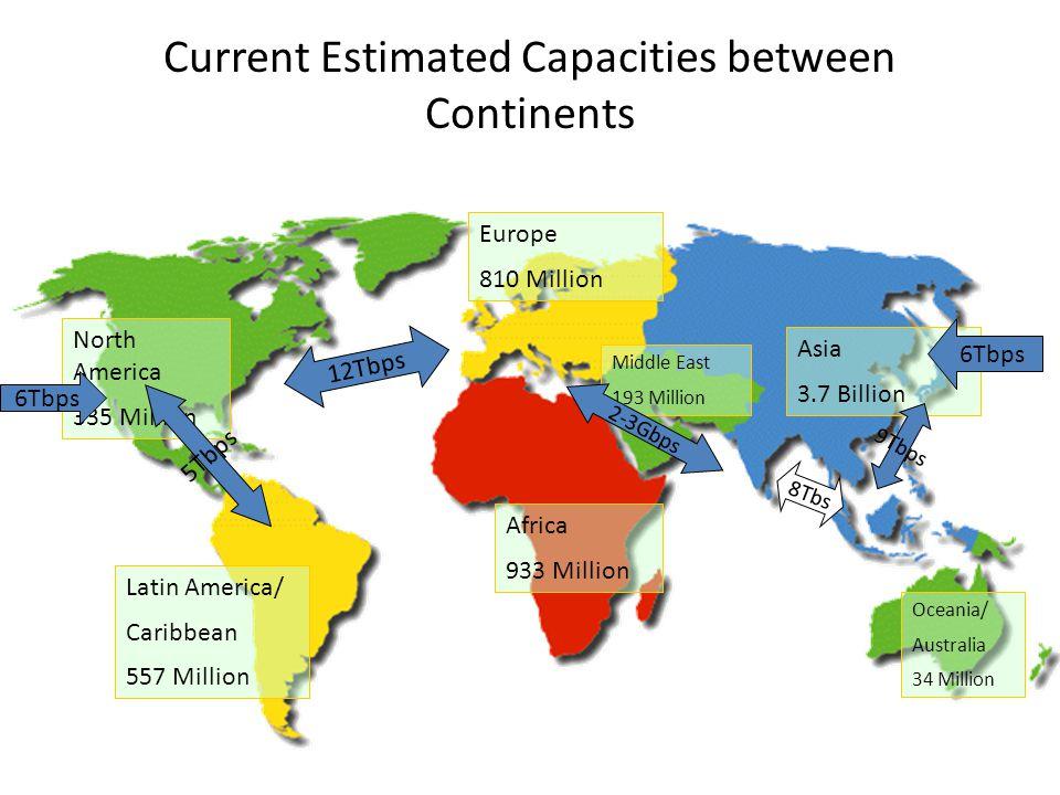 Current Estimated Capacities between Continents North America 335 Million Latin America/ Caribbean 557 Million Africa 933 Million Europe 810 Million Asia 3.7 Billion Oceania/ Australia 34 Million Middle East 193 Million 8Tbs 12Tbps 6Tbps 5Tbps 6Tbps 9Tbps 2-3Gbps