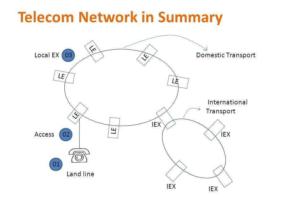 Telecom Network in Summary LE Land line Local EXDomestic Transport International Transport 01 02 03 AccessIEX