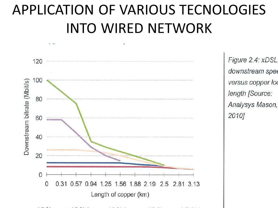 APPLICATION OF VARIOUS TECNOLOGIES INTO WIRED NETWORK