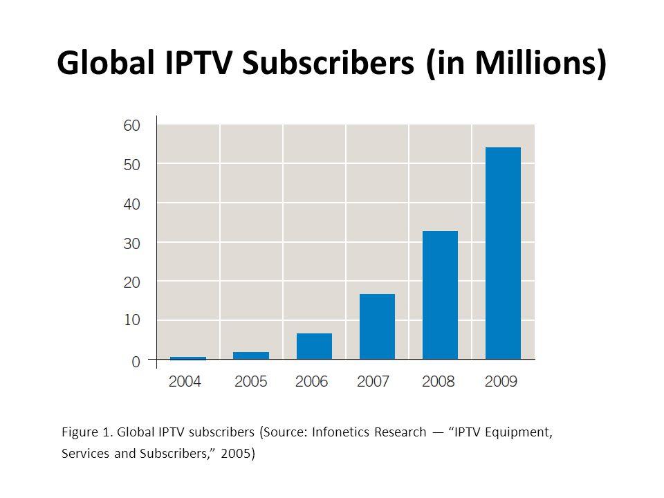 Global IPTV Subscribers (in Millions) Figure 1.