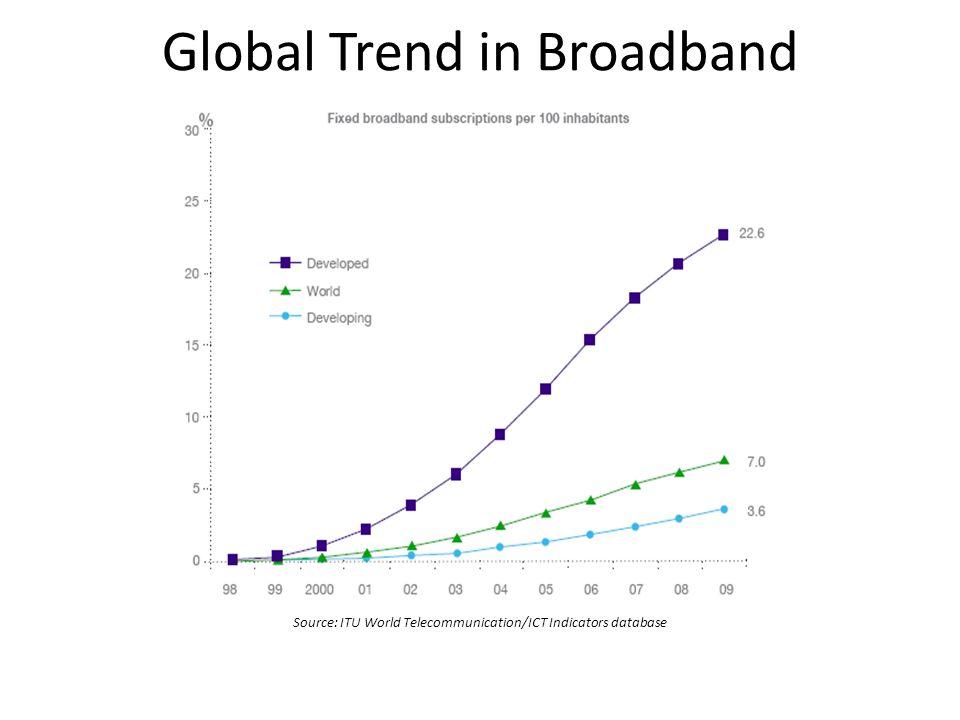 Global Trend in Broadband Source: ITU World Telecommunication/ICT Indicators database