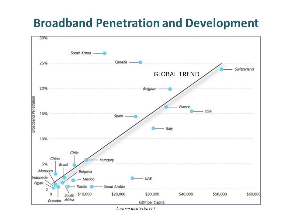 Broadband Penetration and Development GLOBAL TREND Source: Alcatel lucent