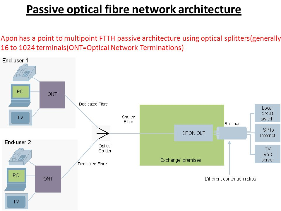Passive optical fibre network architecture Apon has a point to multipoint FTTH passive architecture using optical splitters(generally 16 to 1024 terminals(ONT=Optical Network Terminations)