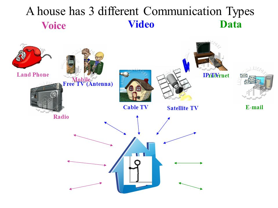 A house has 3 different Communication Types Voice VideoData Land Phone Mobile Free TV (Antenna) Cable TV Satellite TV Internet E-mail Radio IP/TV