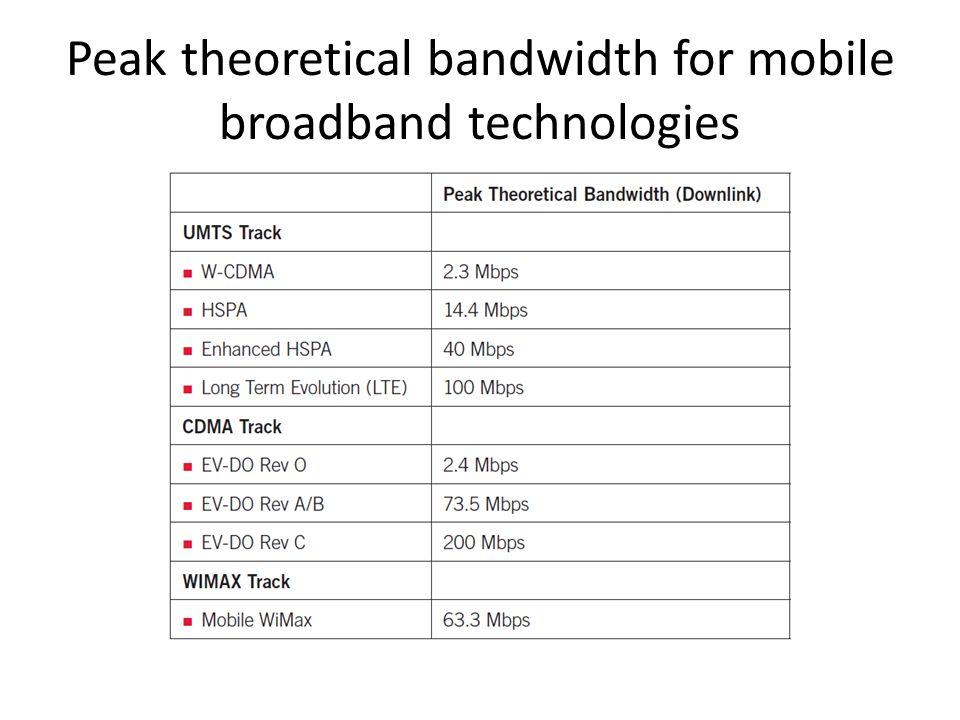 Peak theoretical bandwidth for mobile broadband technologies