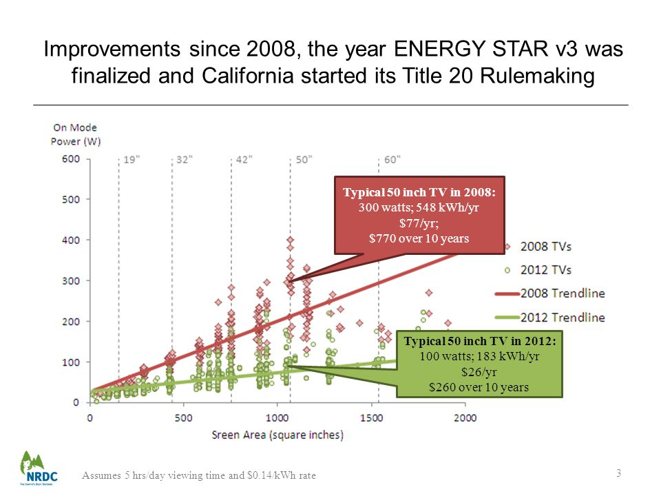 Improvements since 2008, the year ENERGY STAR v3 was finalized and California started its Title 20 Rulemaking 3 Typical 50 inch TV in 2008: 300 watts; 548 kWh/yr $77/yr; $770 over 10 years Typical 50 inch TV in 2012: 100 watts; 183 kWh/yr $26/yr $260 over 10 years Assumes 5 hrs/day viewing time and $0.14/kWh rate