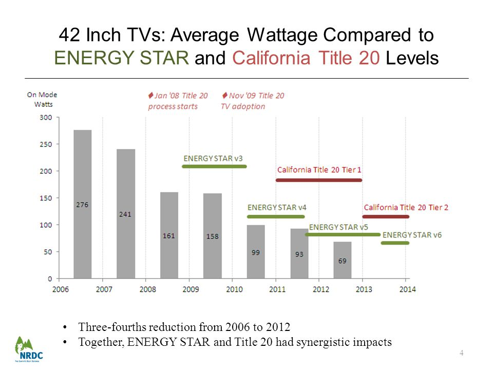 42 Inch TVs: Average Wattage Compared to ENERGY STAR and California Title 20 Levels 4 Three-fourths reduction from 2006 to 2012 Together, ENERGY STAR and Title 20 had synergistic impacts