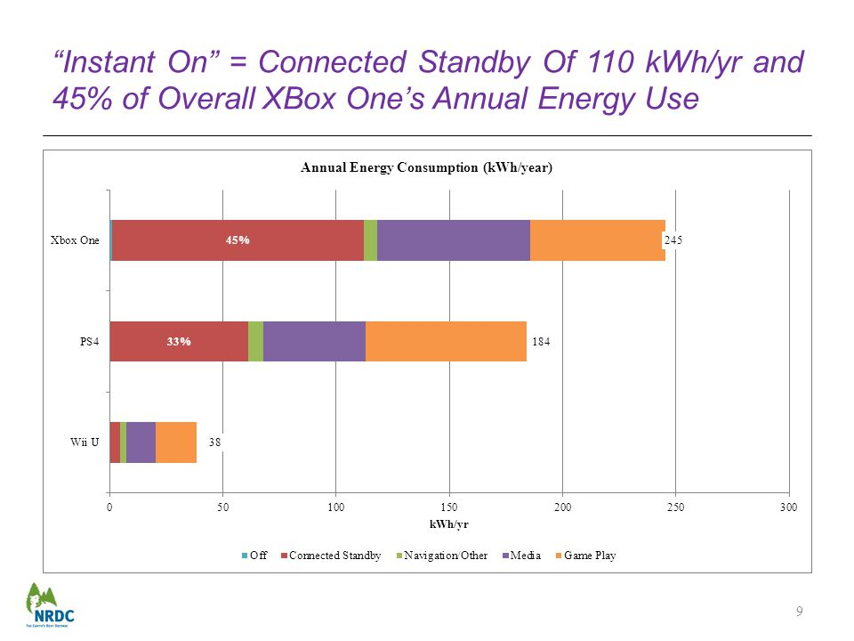 Instant On = Connected Standby Of 110 kWh/yr and 45% of Overall XBox Ones Annual Energy Use 9