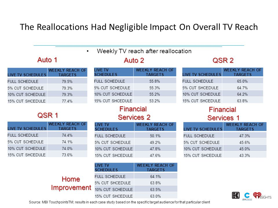 The Reallocations Had Negligible Impact On Overall TV Reach 7 Weekly TV reach after reallocation LIVE TV SCHEDULES WEEKLY REACH OF TARGETS FULL SCHEDULE79.5% 5% CUT SCHEDULE79.3% 10% CUT SCHEDULE79.3% 15% CUT SHCEDULE77.4% LIVE TV SCHEDULES WEEKLY REACH OF TARGETS FULL SCHEDULE55.8% 5% CUT SCHEDULE55.3% 10% CUT SCHEDULE55.2% 15% CUT SHCEDULE53.2% LIVE TV SCHEDULES WEEKLY REACH OF TARGETS FULL SCHEDULE65.0% 5% CUT SHCEDULE64.7% 10% CUT SCHEDULE64.2% 15% CUT SHCEDULE63.8% LIVE TV SCHEDULES WEEKLY REACH OF TARGETS FULL SCHEDULE74.4% 5% CUT SCHEDULE74.1% 10% CUT SCHEDULE74.0% 15% CUT SHCEDULE73.6% LIVE TV SCHEDULES WEEKLY REACH OF TARGETS FULL SCHEDULE50.1% 5% CUT SCHEDULE49.2% 10% CUT SCHEDULE47.8% 15% CUT SHCEDULE47.6% LIVE TV SCHEDULES WEEKLY REACH OF TARGETS FULL SCHEDULE47.3% 5% CUT SCHEDULE45.6% 10% CUT SCHEDULE45.0% 15% CUT SHCEDULE43.3% LIVE TV SCHEDULES WEEKLY REACH OF TARGETS FULL SCHEDULE64.1% 5% CUT SHCEDULE63.8% 10% CUT SCHEDULE63.5% 15% CUT SHCEDULE63.0% Auto 1 Auto 2 QSR 2 QSR 1 Financial Services 2 Financial Services 1 HomeImprovement Source: MBI TouchpointsTM; results in each case study based on the specific target audience for that particular client
