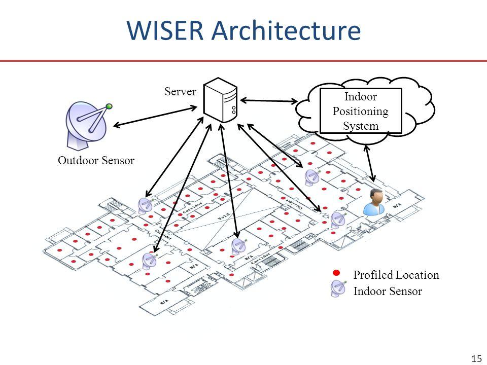 15 Outdoor Sensor Server Indoor Sensor Profiled Location Indoor Positioning System WISER Architecture
