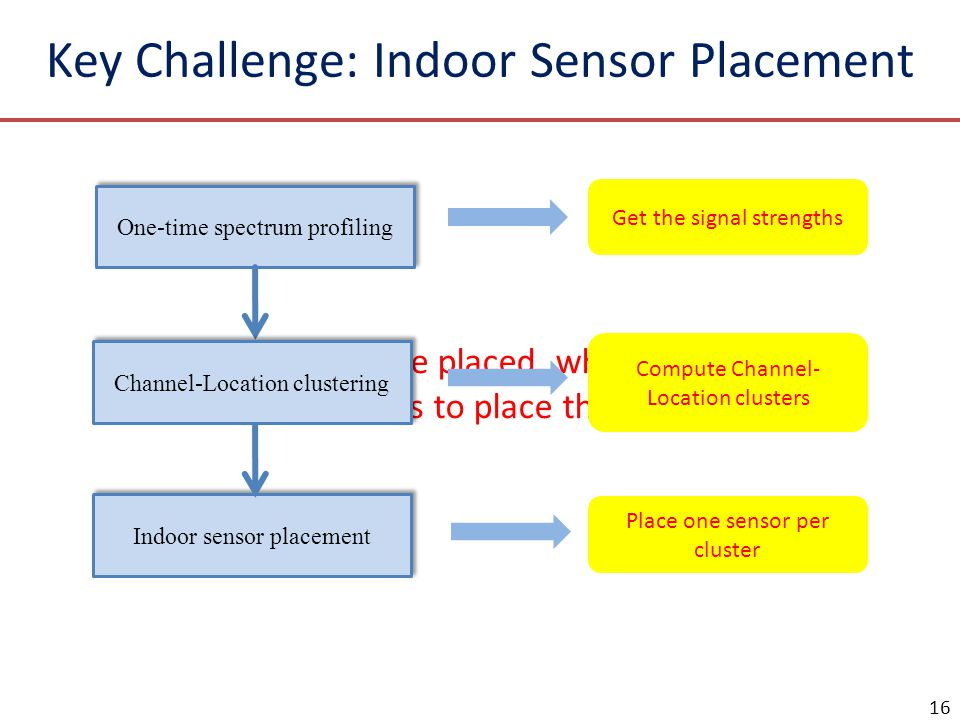 16 Given k sensors to be placed, where are the best locations to place them? One-time spectrum profiling Channel-Location clustering Indoor sensor pla