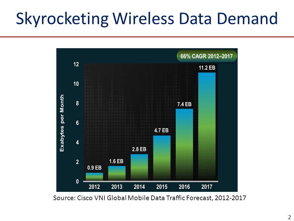 Skyrocketing Wireless Data Demand 2 Source: Cisco VNI Global Mobile Data Traffic Forecast, 2012-2017