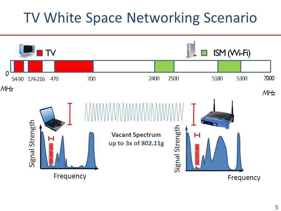 0 MHz 7000 MHz TV ISM (Wi-Fi) 700470 2400518025005300 54-90174-216 5 TV White Space Networking Scenario Signal Strength Frequency Signal Strength Vaca