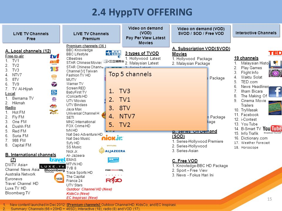 2.4 HyppTV OFFERING 15 LIVE TV Channels Free A. Local channels (12) Free-to-air 1.TV1 2.TV2 3.TV3 4.NTV7 5.8TV 6.TV9 7.TV Al-Hijrah Local 1.Bernama TV
