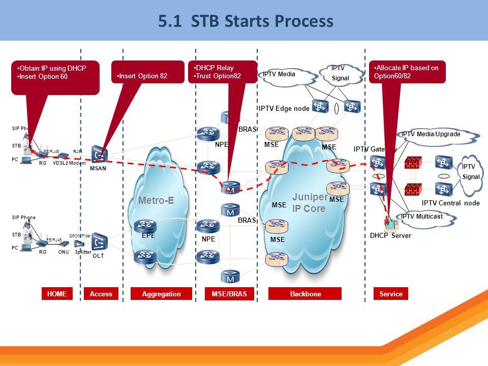 5.1 STB Starts Process NPE Juniper IP Core HOMEServiceAccess BackboneMSE/BRASAggregation BRAS MSE Metro-E PC SIP Phone STB RGONUSplitter OLT IPTV Cent
